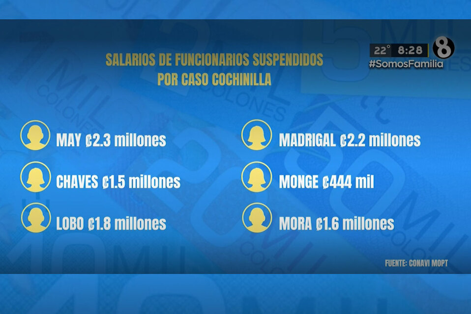 Funcionarios suspendidos por caso Cochinilla reciben salario   VIDEO