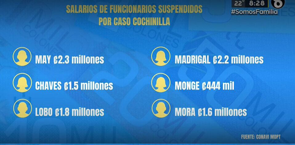 Funcionarios suspendidos por caso Cochinilla reciben salario | VIDEO