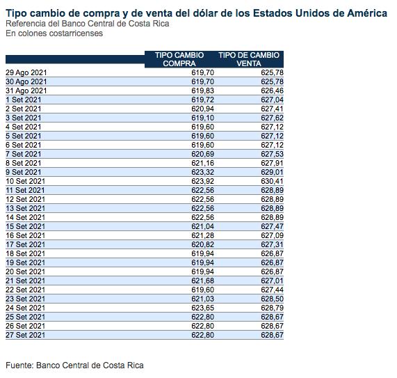 El tipo de cambio se ha mantenido durante 3 días. (Foto: Banco Central de Costa Rica)