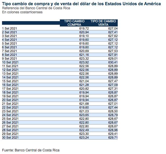 Fuente: Banco Central.